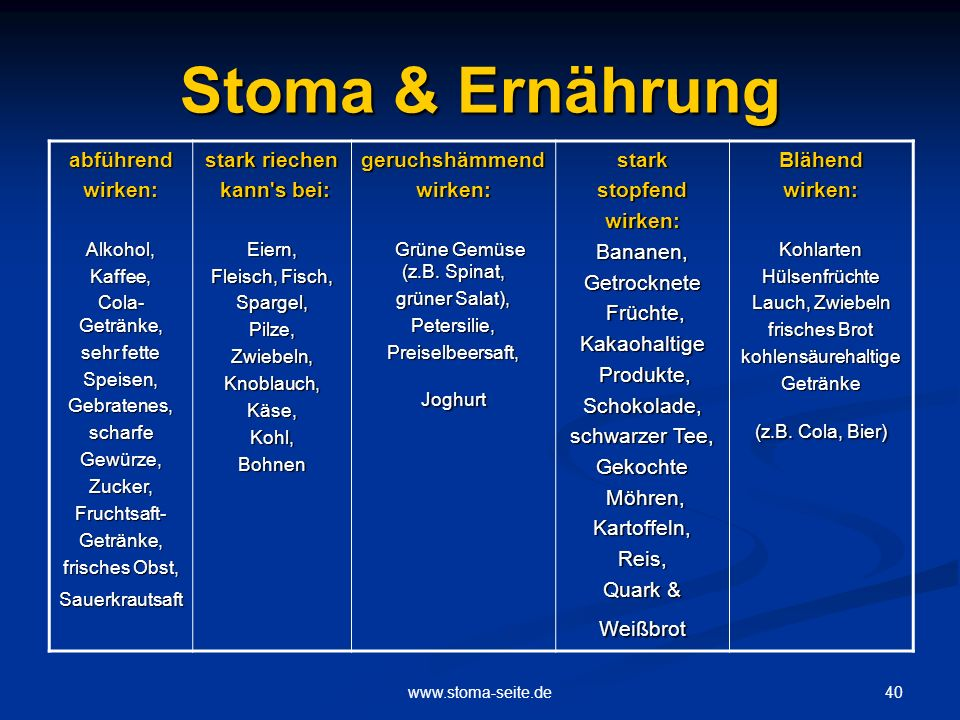 40www.stoma-seite.de Stoma & Ernährung abführendwirken:Alkohol,Kaffee, Cola- Getränke, sehr fette Speisen,Gebratenes,scharfeGewürze,Zucker,Fruchtsaft-