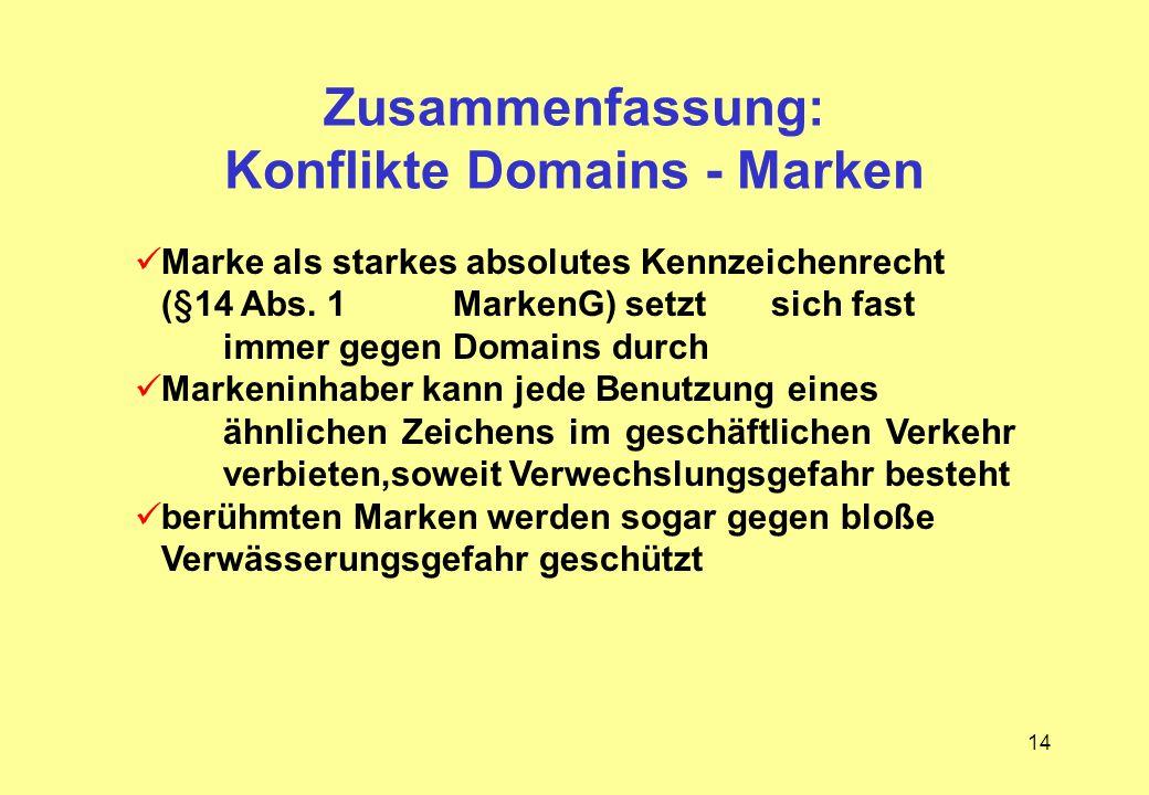 14 Zusammenfassung: Konflikte Domains - Marken Marke als starkes absolutes Kennzeichenrecht (§14 Abs. 1 MarkenG) setzt sich fast immer gegen Domains d