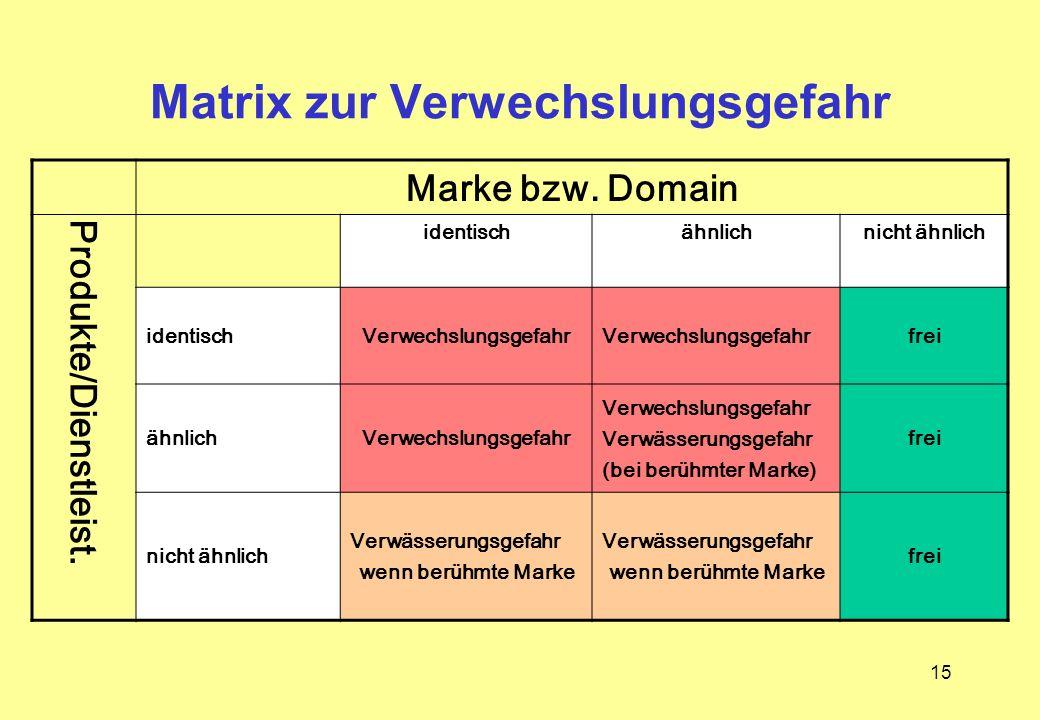 15 Marke bzw. Domain Produkte/Dienstleist. identischähnlichnicht ähnlich identischVerwechslungsgefahr frei ähnlichVerwechslungsgefahr Verwässerungsgef