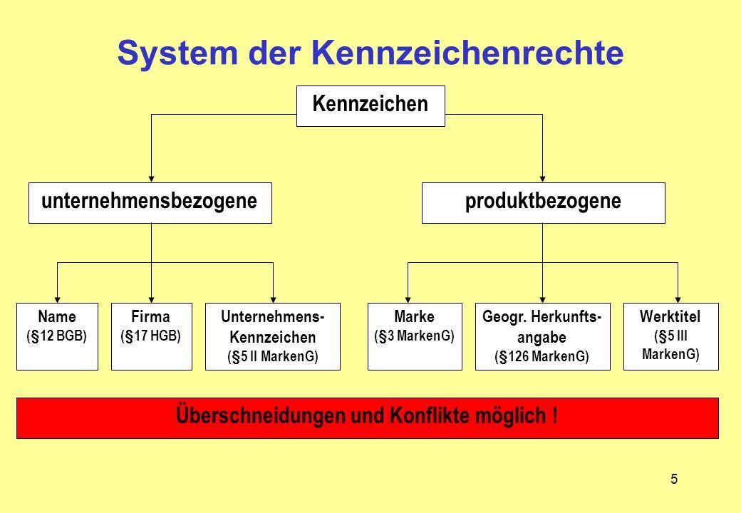 5 Kennzeichen unternehmensbezogeneproduktbezogene Name (§12 BGB) Firma (§17 HGB) Unternehmens- Kennzeichen (§5 II MarkenG) Marke (§3 MarkenG) Geogr. H