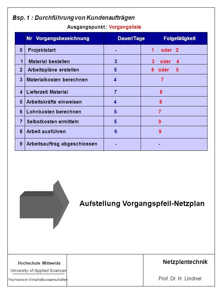 VPN VKN D (i, j) FZ(i) SZ(i)FZ(j) SZ(j) D(i) i FAZ(i) SAZ(i) FEZ(i) SEZ(i) 5 1215 Montage Schiene 8 6 20 23 5 Montage Schiene 12 15 8 20 23 Algorithmus zur Errechnung der Zeitpunkte Vorgehen VPN VKN 1.Beginn Vorwärtster- minierung -Vereinbarung: FZ (Projektstart) = 0Vereinbarung: FAZ (Projektstart) = 0 2.