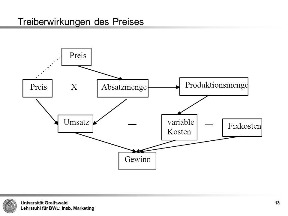 Universität Greifswald Lehrstuhl für BWL; insb. Marketing 13 Treiberwirkungen des Preises Preis Absatzmenge Produktionsmenge Preis Umsatzvariable Kost