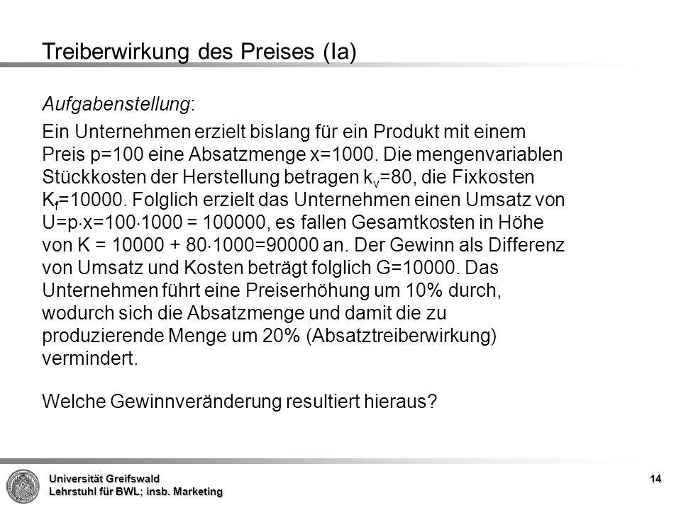 Universität Greifswald Lehrstuhl für BWL; insb. Marketing 14 Treiberwirkung des Preises (Ia) Aufgabenstellung: Ein Unternehmen erzielt bislang für ein
