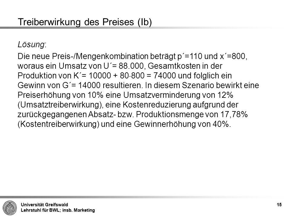Universität Greifswald Lehrstuhl für BWL; insb. Marketing 15 Treiberwirkung des Preises (Ib) Lösung: Die neue Preis-/Mengenkombination beträgt p´=110