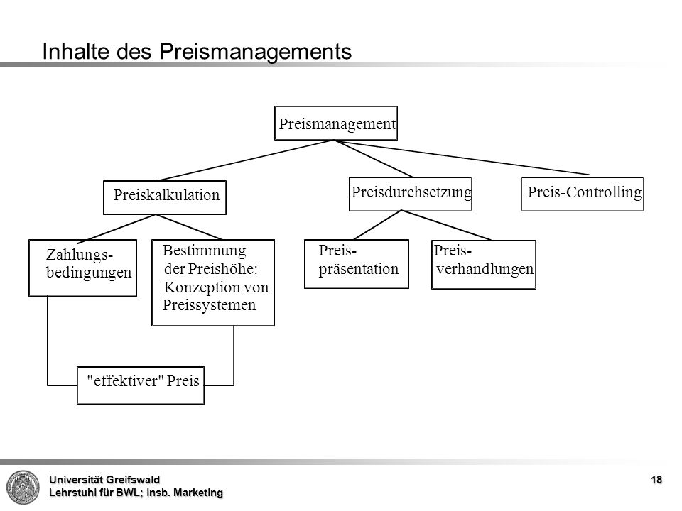 Universität Greifswald Lehrstuhl für BWL; insb. Marketing 18 Inhalte des Preismanagements Preis-Controlling Preismanagement Zahlungs- bedingungen Prei