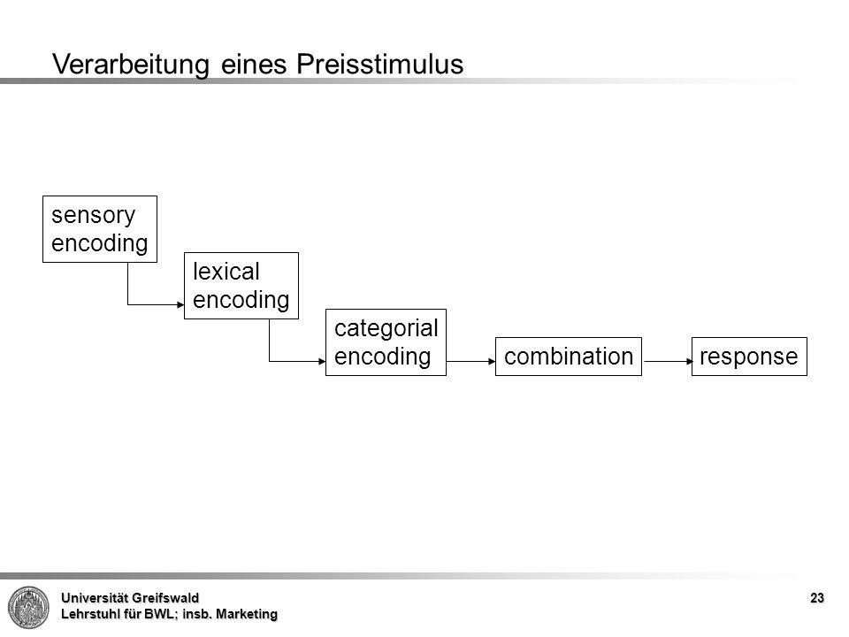 Universität Greifswald Lehrstuhl für BWL; insb. Marketing 23 Verarbeitung eines Preisstimulus sensory encoding lexical encoding categorial encoding co