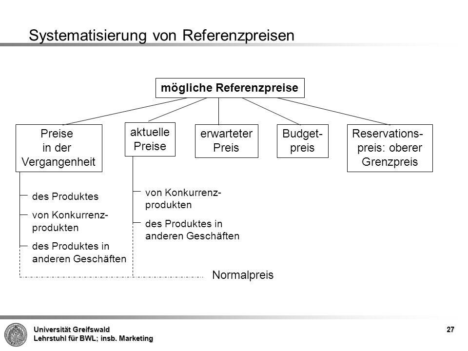 Universität Greifswald Lehrstuhl für BWL; insb. Marketing 27 Systematisierung von Referenzpreisen mögliche Referenzpreise Preise in der Vergangenheit