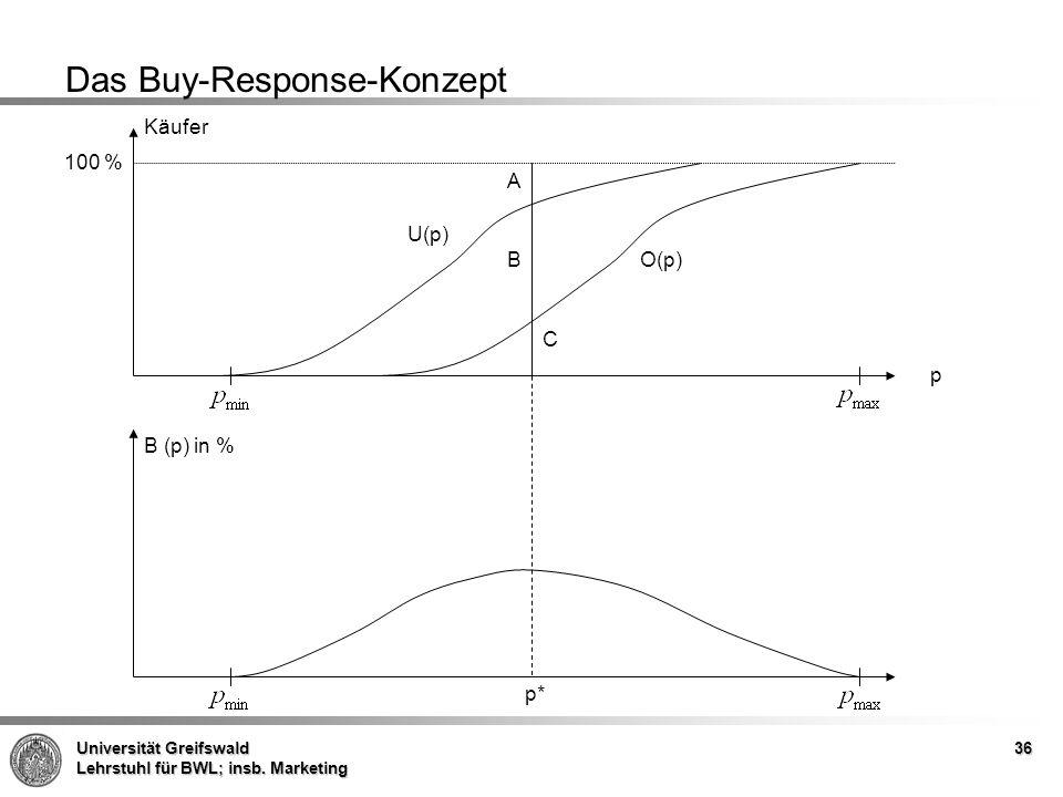 Universität Greifswald Lehrstuhl für BWL; insb. Marketing 36 Das Buy-Response-Konzept Käufer A B C p B (p) in % U(p) O(p) p* 100 %