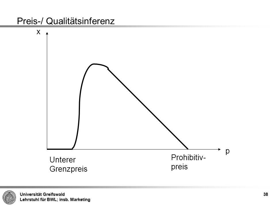 Universität Greifswald Lehrstuhl für BWL; insb. Marketing 38 Preis-/ Qualitätsinferenz Unterer Grenzpreis Prohibitiv- preis p x