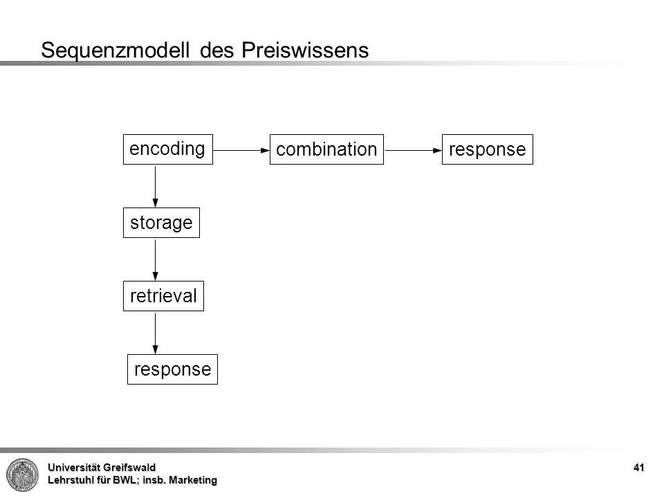 Universität Greifswald Lehrstuhl für BWL; insb. Marketing 41 Sequenzmodell des Preiswissens encoding combinationresponse storage retrieval response