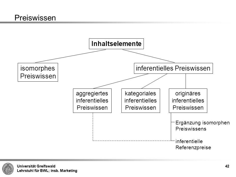 Universität Greifswald Lehrstuhl für BWL; insb. Marketing 42 Preiswissen Inhaltselemente isomorphes Preiswissen aggregiertes inferentielles Preiswisse
