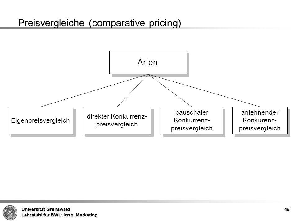 Universität Greifswald Lehrstuhl für BWL; insb. Marketing Preisvergleiche (comparative pricing) Arten Eigenpreisvergleich direkter Konkurrenz- preisve
