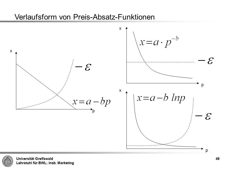 Universität Greifswald Lehrstuhl für BWL; insb. Marketing 49 x p x p x p Verlaufsform von Preis-Absatz-Funktionen