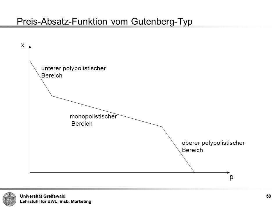 Universität Greifswald Lehrstuhl für BWL; insb. Marketing Preis-Absatz-Funktion vom Gutenberg-Typ x p oberer polypolistischer Bereich monopolistischer