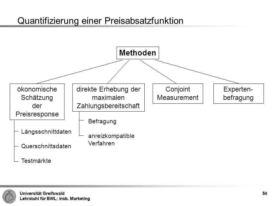 Universität Greifswald Lehrstuhl für BWL; insb. Marketing 54 Quantifizierung einer Preisabsatzfunktion Methoden ökonomische Schätzung der Preisrespons