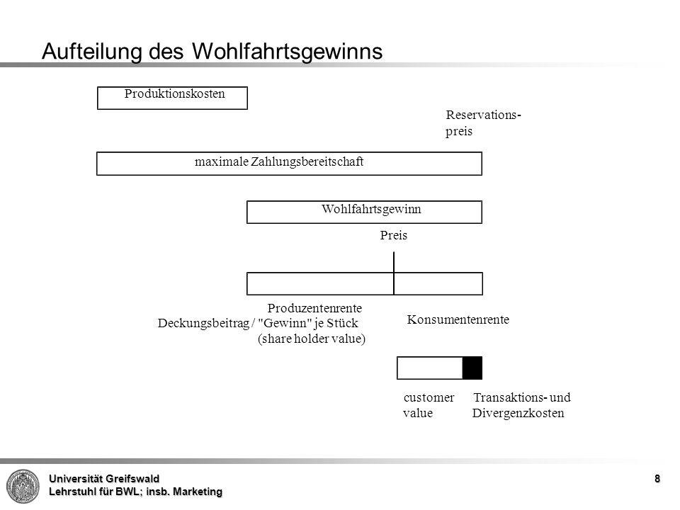 Universität Greifswald Lehrstuhl für BWL; insb. Marketing 8 Produktionskosten maximale Zahlungsbereitschaft Produzentenrente Reservations- preis Wohlf
