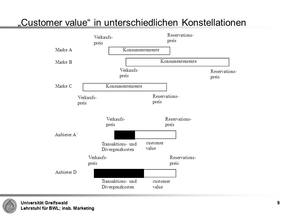Universität Greifswald Lehrstuhl für BWL; insb. Marketing 9 Customer value in unterschiedlichen Konstellationen Marke A Verkaufs- preis Reservations-