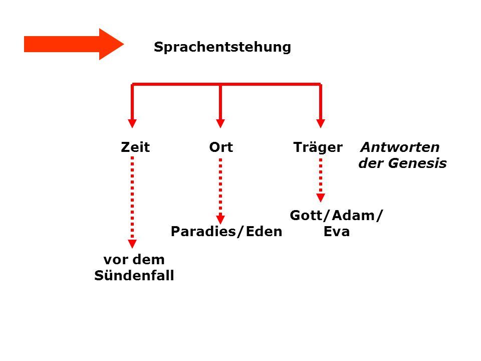 Sprachentstehung Zeit Ort Träger Paradies/Eden vor dem Sündenfall Gott/Adam/ Eva Antworten der Genesis