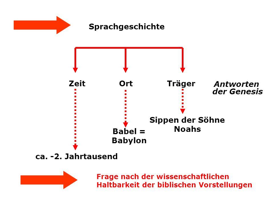Sprachgeschichte Zeit Ort Träger Babel = Babylon ca. -2. Jahrtausend Sippen der Söhne Noahs Antworten der Genesis Frage nach der wissenschaftlichen Ha
