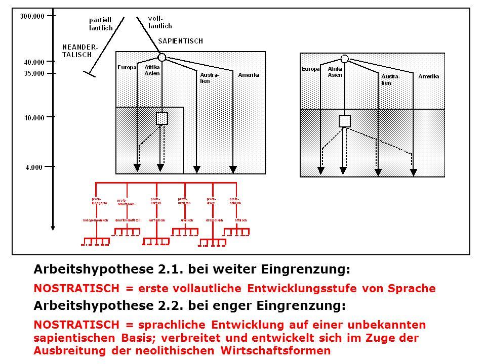 Arbeitshypothese 2.1. bei weiter Eingrenzung: NOSTRATISCH = erste vollautliche Entwicklungsstufe von Sprache Arbeitshypothese 2.2. bei enger Eingrenzu