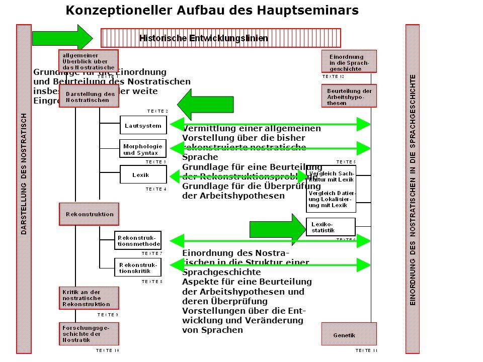 Konzeptioneller Aufbau des Hauptseminars Grundlage für die Einordnung und Beurteilung des Nostratischen insbes. die enge oder weite Eingrenzung Einord