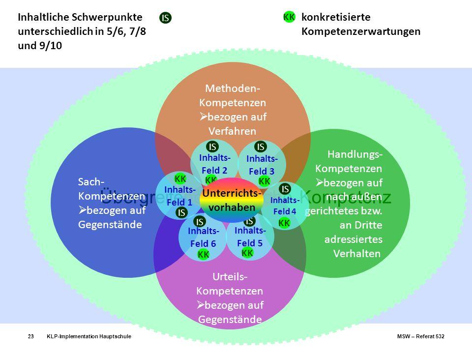 KLP-Implementation Hauptschule Evangelische Religionslehre MSW – Referat 53223 Übergreifende fachliche Kompetenz Urteils- Kompetenzen bezogen auf Gege