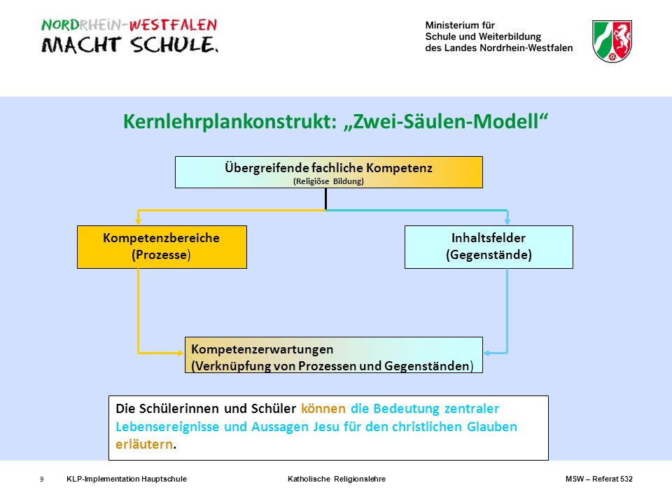 9 Kernlehrplankonstrukt: Zwei-Säulen-Modell Kompetenzerwartungen (Verknüpfung von Prozessen und Gegenständen) Die Schülerinnen und Schüler können die