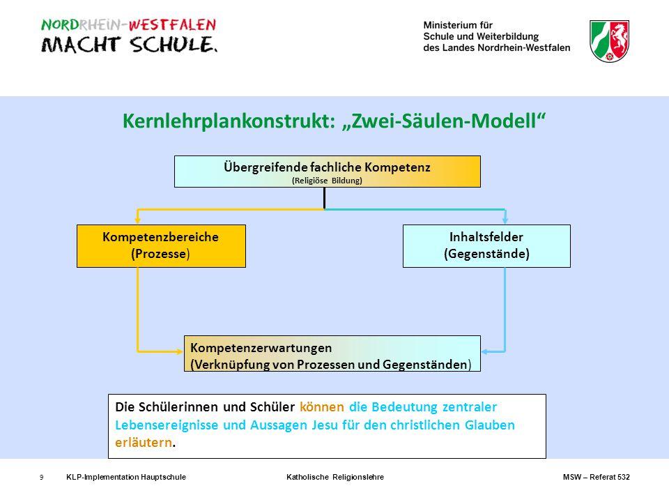 20 Z.B.: Übergeordnete Sachkompetenz 5 Jg.