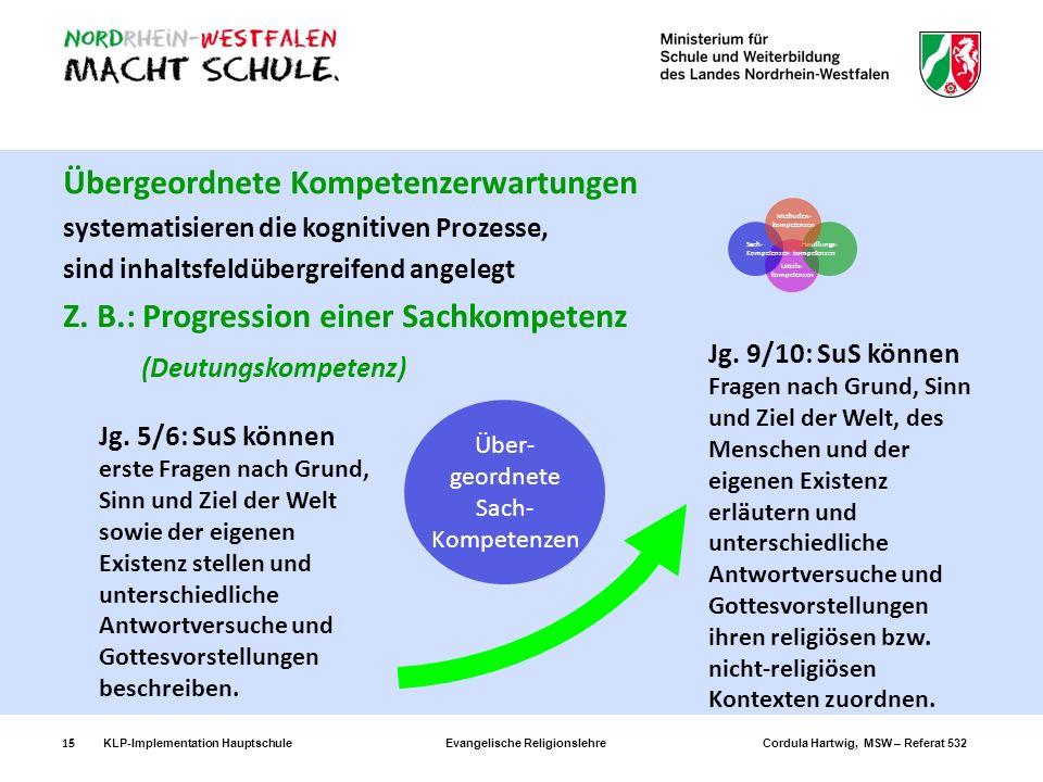 KLP-Implementation Hauptschule Evangelische Religionslehre Cordula Hartwig, MSW – Referat 53215 Übergeordnete Kompetenzerwartungen systematisieren die