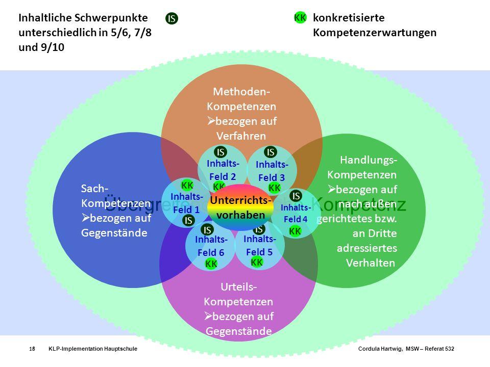 KLP-Implementation Hauptschule Evangelische Religionslehre Cordula Hartwig, MSW – Referat 53218 Übergreifende fachliche Kompetenz Urteils- Kompetenzen