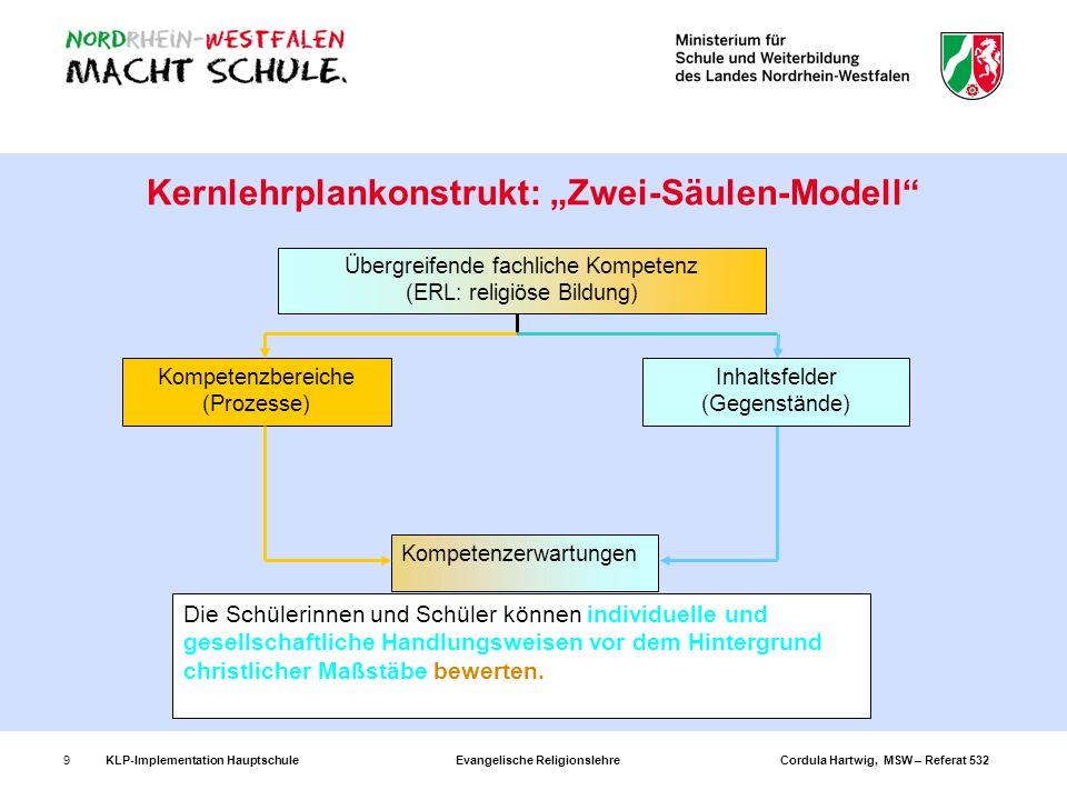 KLP-Implementation Hauptschule Evangelische Religionslehre Cordula Hartwig, MSW – Referat 53210 Zentrale Begriffe und Ebenen im Kernlehrplan (I) Kompetenzbereiche systematisieren die kognitiven Prozesse – ERL: Sachkompetenz (Wahrnehmungs- und Deutungskompetenz), Urteilskompetenz, Handlungskompetenz (Dialog- und Gestaltungskompetenz), Methodenkompetenz Inhaltsfelder systematisieren die Gegenstände, sind nicht mit Unterrichtsvorhaben gleichzusetzen: z.