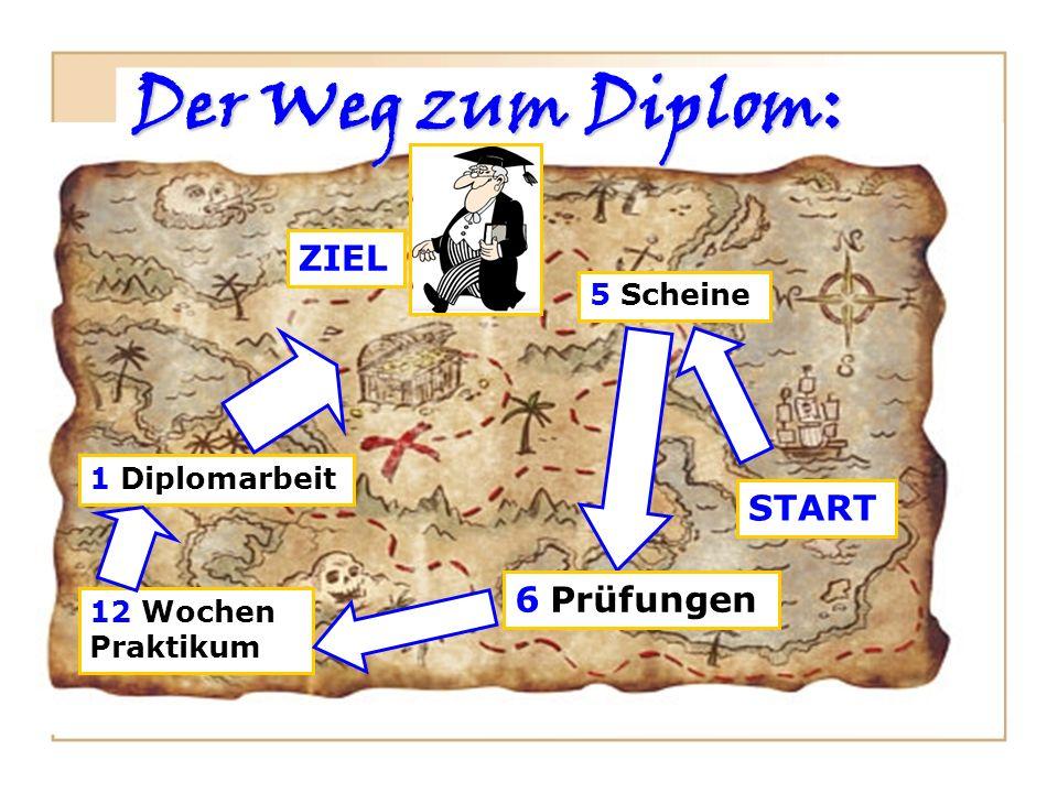 Der Weg zum Diplom: 5 Scheine START 6 Prüfungen 12 Wochen Praktikum 1 Diplomarbeit ZIEL