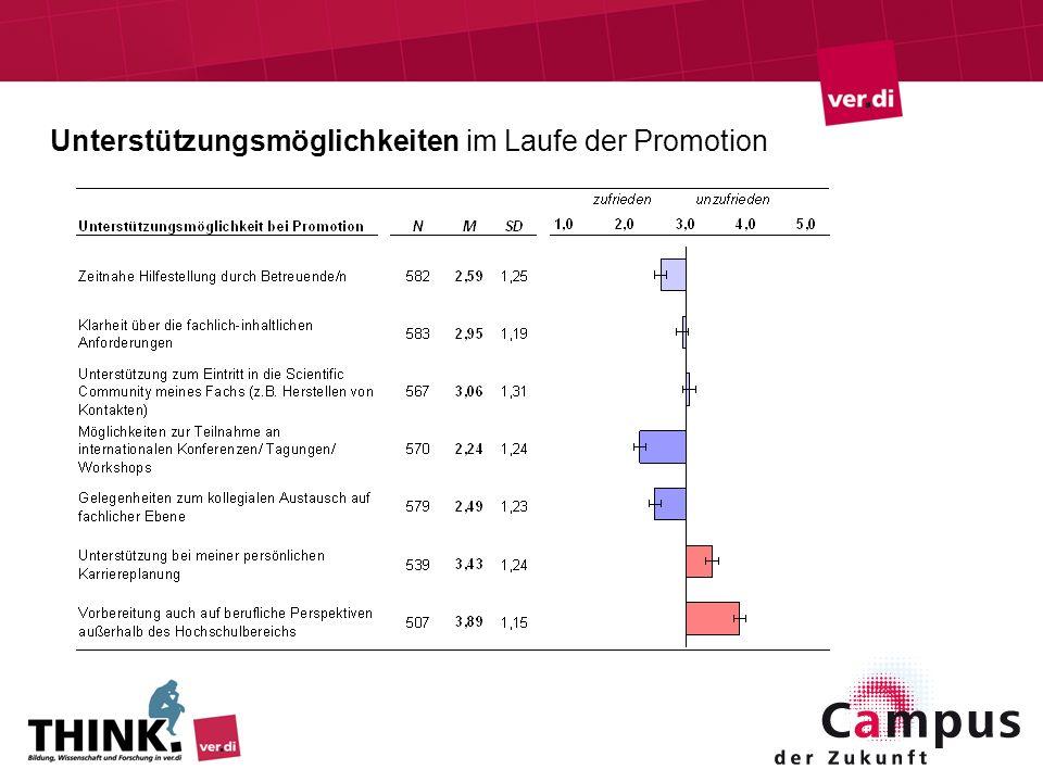 Unterstützungsmöglichkeiten im Laufe der Promotion