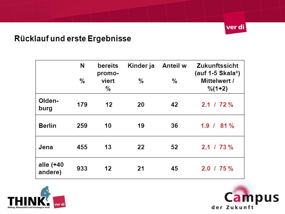 Rücklauf und erste Ergebnisse N%N% bereits promo- viert % Kinder ja % Anteil w % Zukunftssicht (auf 1-5 Skala*) Mittelwert / %(1+2) Olden- burg 179 12