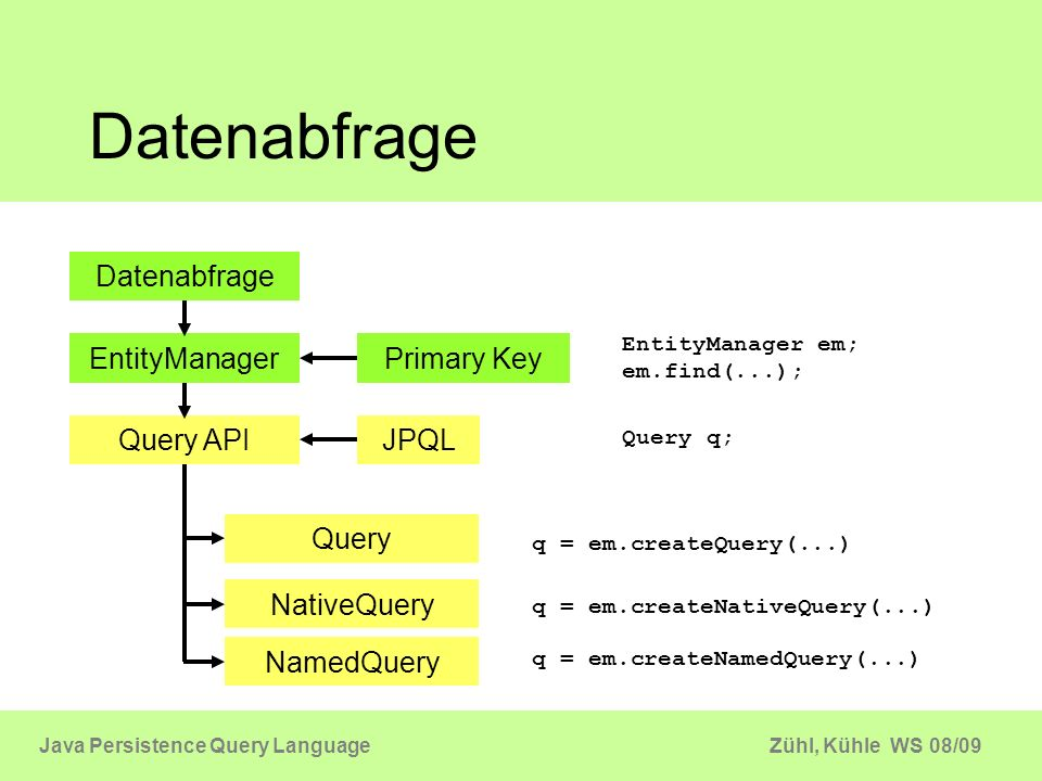 Zühl, Kühle WS 08/09Java Persistence Query Language Datenabfrage Query API Primary Key JPQL Query NamedQuery NativeQuery EntityManager em; em.find(...
