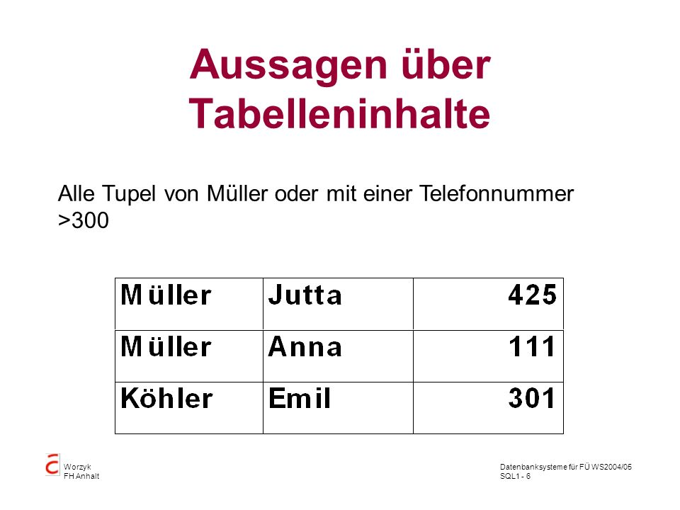 Datenbanksysteme für FÜ WS2004/05 SQL1 - 6 Worzyk FH Anhalt Aussagen über Tabelleninhalte Alle Tupel von Müller oder mit einer Telefonnummer >300