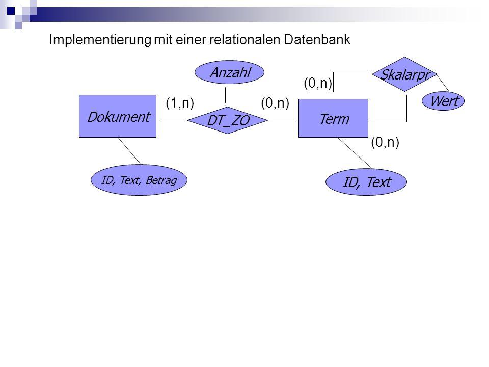 Implementierung mit einer relationalen Datenbank (0,n) (1,n) (0,n) (0,n) Dokument DT_ZO Term Anzahl ID, Text, Betrag ID, Text Skalarpr Wert