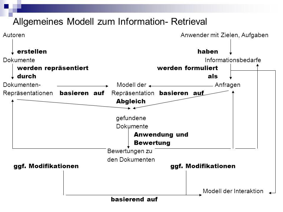 Allgemeines Modell zum Information- Retrieval Autoren Anwender mit Zielen, Aufgaben erstellen haben Dokumente Informationsbedarfe werden repräsentiert
