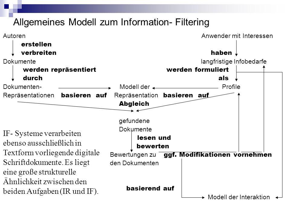 Allgemeines Modell zum Information- Filtering Autoren Anwender mit Interessen erstellen verbreiten haben Dokumente langfristige Infobedarfe werden rep