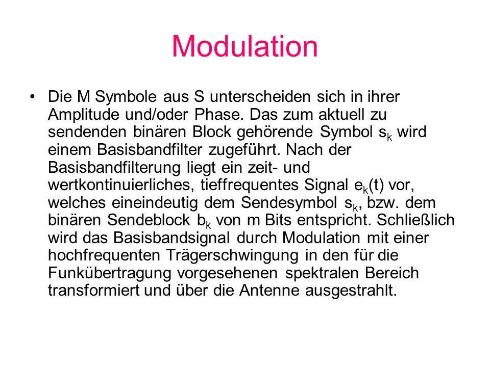 Modulation Die M Symbole aus S unterscheiden sich in ihrer Amplitude und/oder Phase. Das zum aktuell zu sendenden binären Block gehörende Symbol s k w