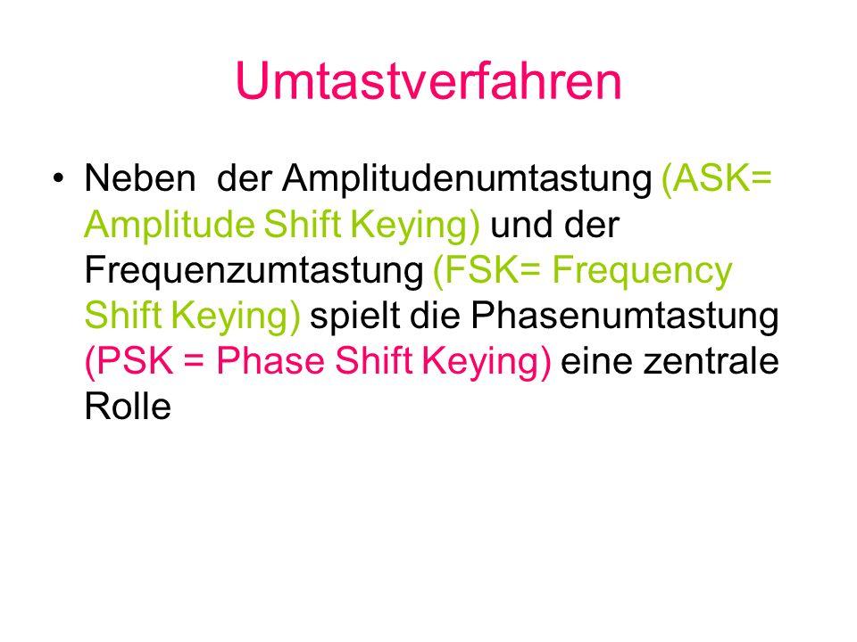 Umtastverfahren Neben der Amplitudenumtastung (ASK= Amplitude Shift Keying) und der Frequenzumtastung (FSK= Frequency Shift Keying) spielt die Phasenu