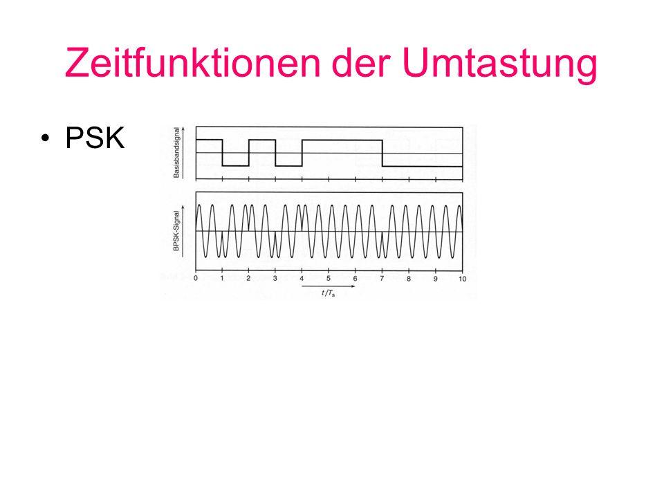 Zeitfunktionen der Umtastung PSK