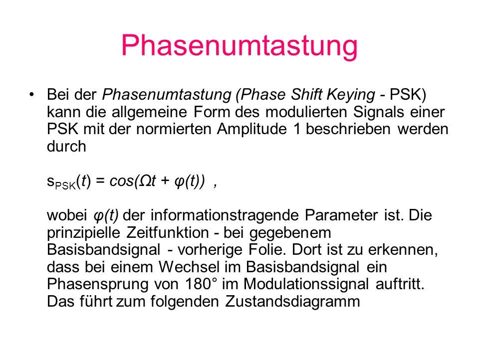 Phasenumtastung Bei der Phasenumtastung (Phase Shift Keying - PSK) kann die allgemeine Form des modulierten Signals einer PSK mit der normierten Ampli
