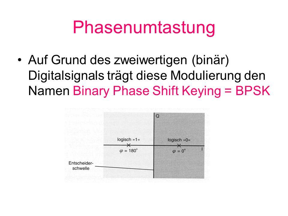 Phasenumtastung Auf Grund des zweiwertigen (binär) Digitalsignals trägt diese Modulierung den Namen Binary Phase Shift Keying = BPSK