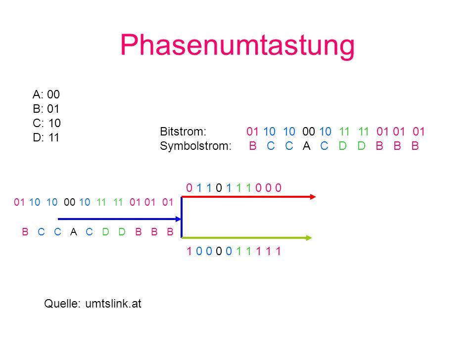 Phasenumtastung A: 00 B: 01 C: 10 D: 11 Bitstrom: 01 10 10 00 10 11 11 01 01 01 Symbolstrom: B C C A C D D B B B 01 10 10 00 10 11 11 01 01 01 B C C A