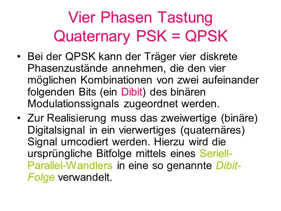 Vier Phasen Tastung Quaternary PSK = QPSK Bei der QPSK kann der Träger vier diskrete Phasenzustände annehmen, die den vier möglichen Kombinationen von