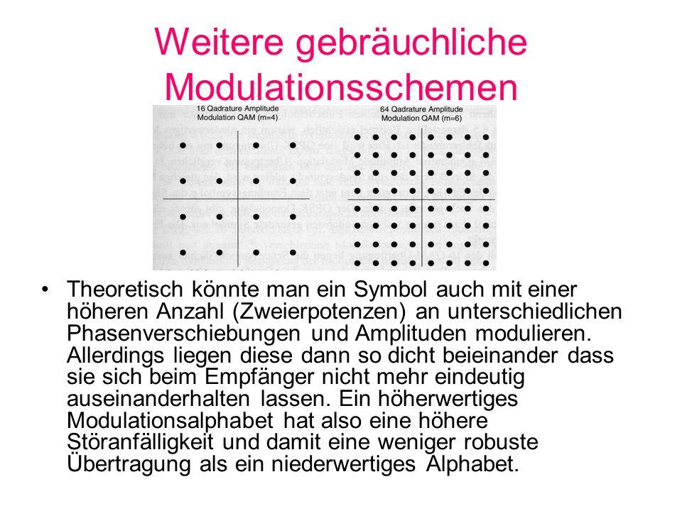 Weitere gebräuchliche Modulationsschemen Theoretisch könnte man ein Symbol auch mit einer höheren Anzahl (Zweierpotenzen) an unterschiedlichen Phasenv