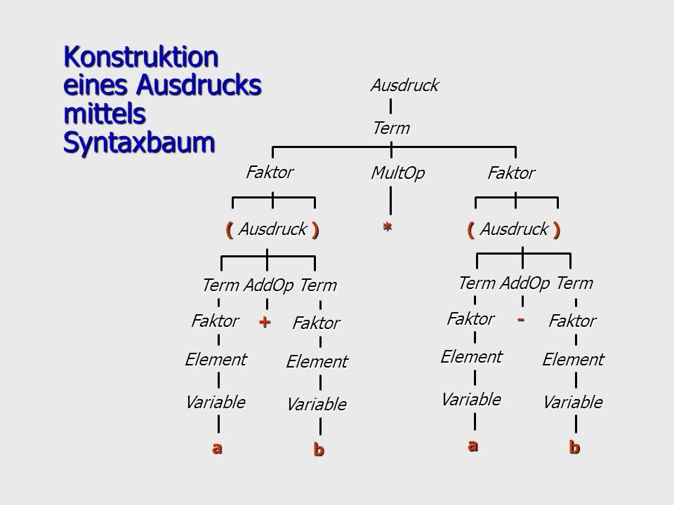 Konstruktion eines Ausdrucks mittels Syntaxbaum Ausdruck Term Faktor MultOpFaktor * ( Ausdruck ) Term AddOp Term Faktor Element Variable a Faktor Elem