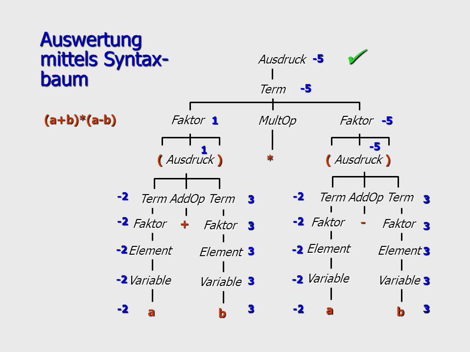 Auswertung mittels Syntax- baum AusdruckTerm Faktor MultOpFaktor * ( Ausdruck ) Term AddOp Term Faktor Element Variable a Faktor Element Variable b +