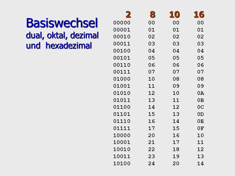 ASCII- Code- tabelle 7-Bit-Code 32 Steuerzeichen Space, Delete 94 darstellbare Zeichen Dezi- Dezi- Dezi- Dezi- mal- Zei- mal- Zei- mal- Zei- mal- Zei- zahl chen zahl chen zahl chen zahl chen 000 NUL 032 SP 064 @, § 096 ` 001 SOH 033 .